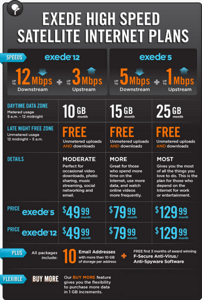 Union IA 50258 Exede Satellite Internet Pricing Specials